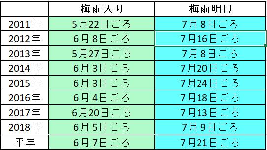 東海 梅雨 2019 明け